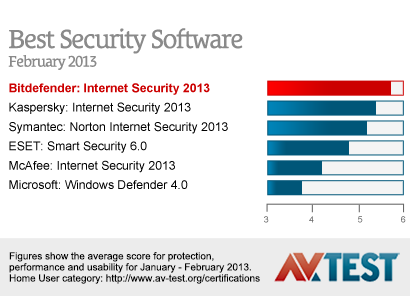 BitDefender Total Security 2014 [Protege tu PC con el mejor Antivirus del año] Tabel_avtest_feb2013